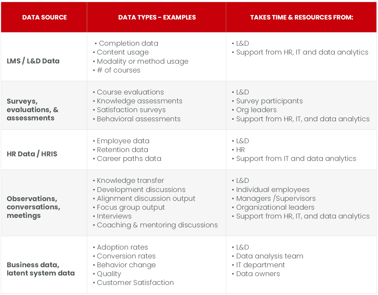 An incomplete (but probably useful) list of data sources and their tax on the organization