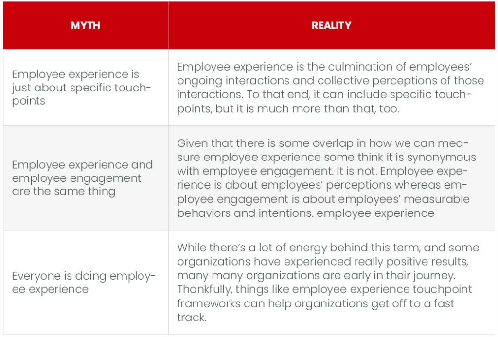 Figure 1 BRINGING EMPLOYEE EXPERIENCE TO LIFE