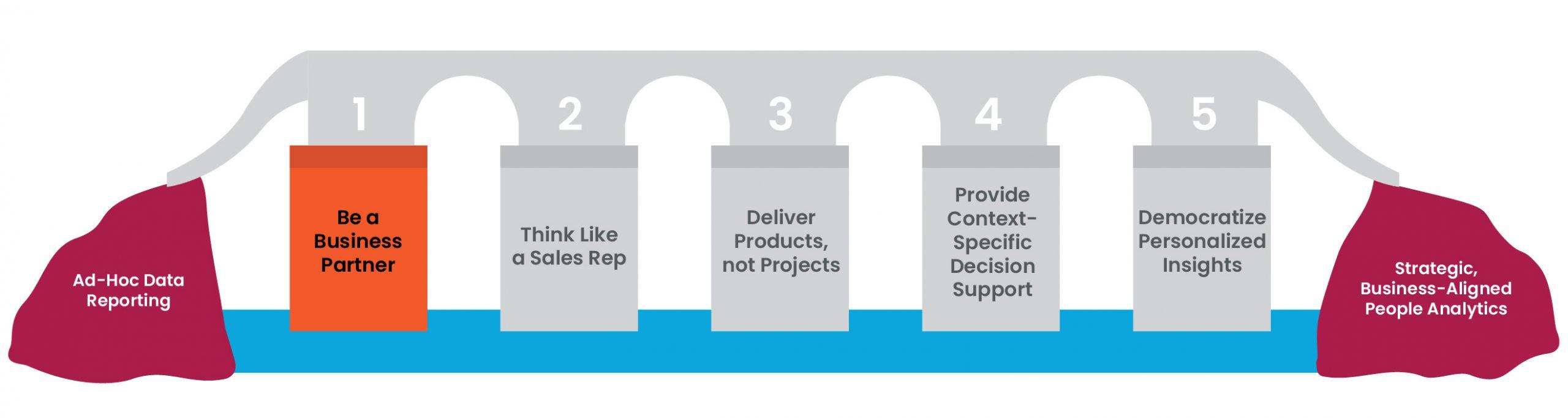 5 pillars figure 2