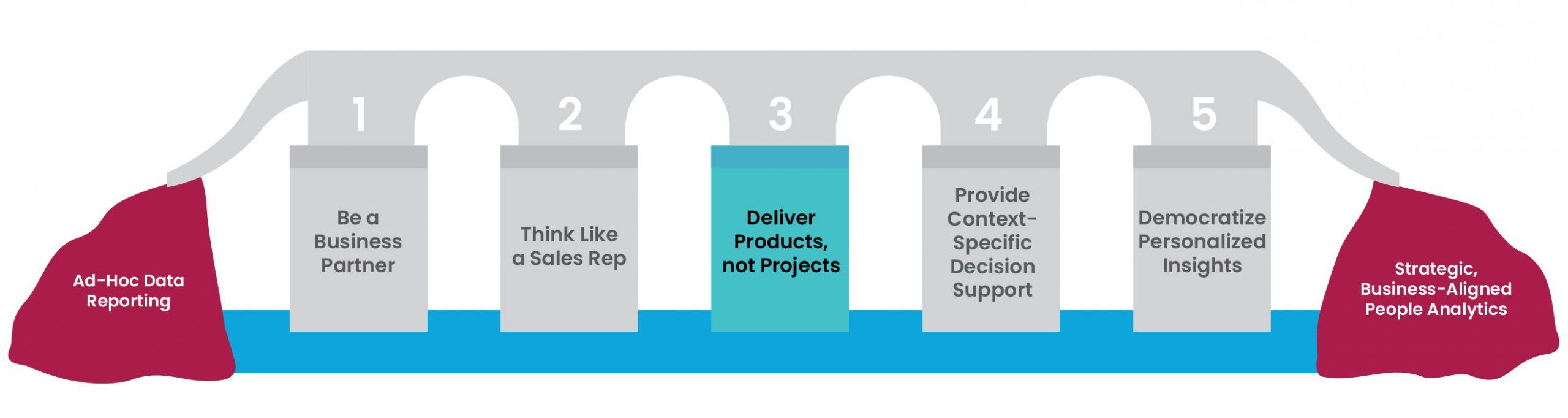 5 pillars figure 5