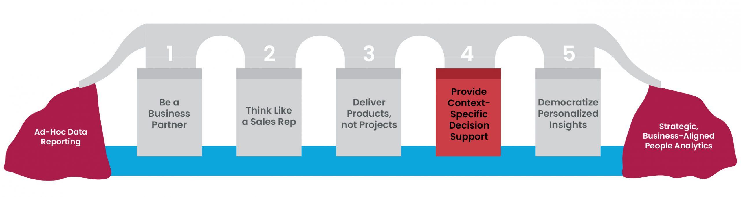 5 pillars figure 7