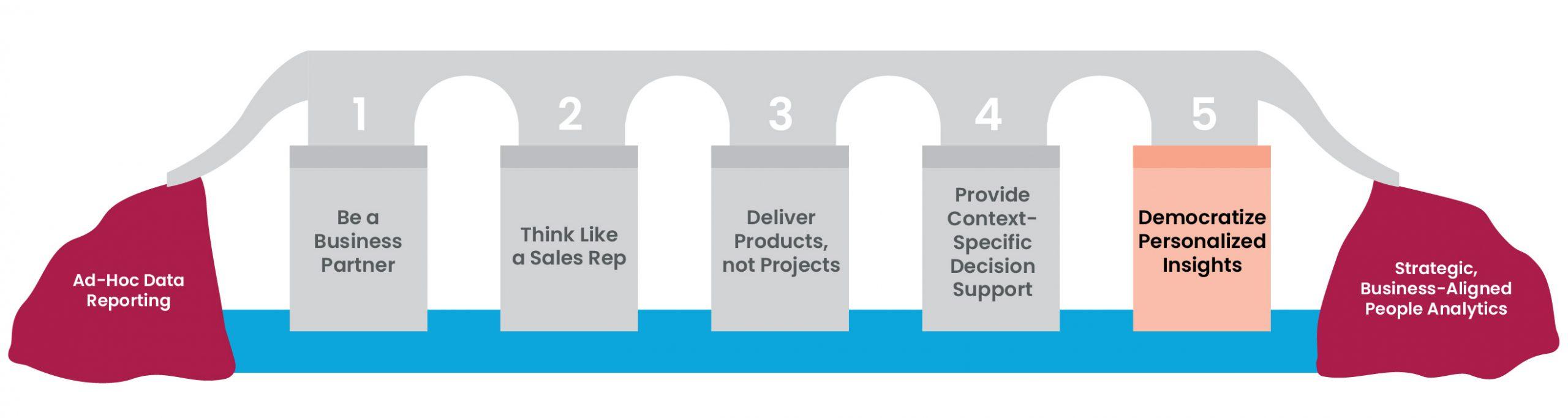 5 pillars figure 8