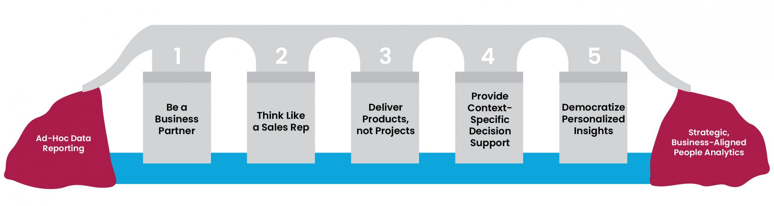 5 pillars figure 1