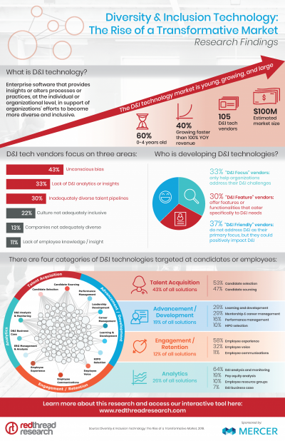 What We Know About the D&I Tech Market Infographic