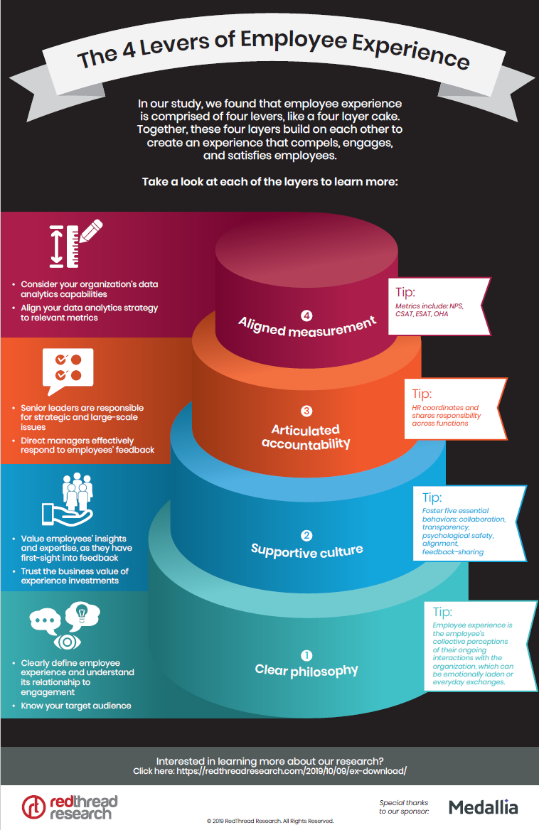 4 Levers of Employee Experience Infographic