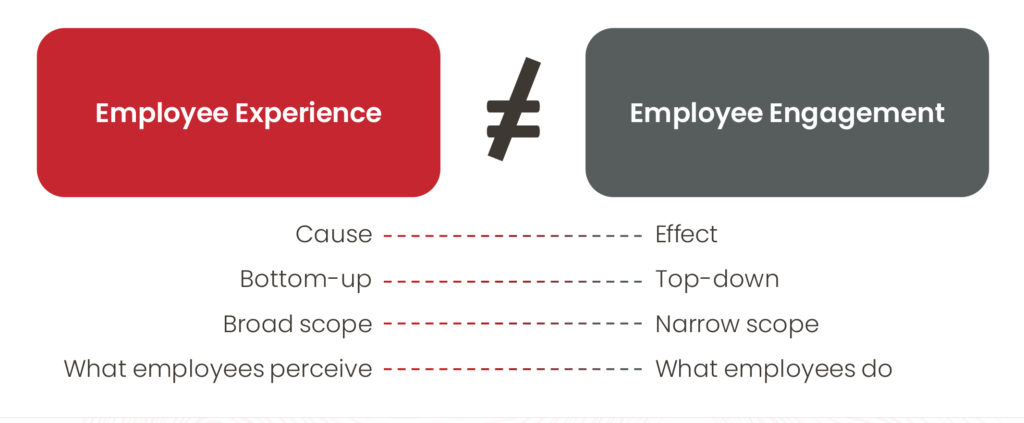 Figure 1 EMPLOYEE EXPERIENCE: CLARIFYING THE PHILOSOPHY – LEVER 1