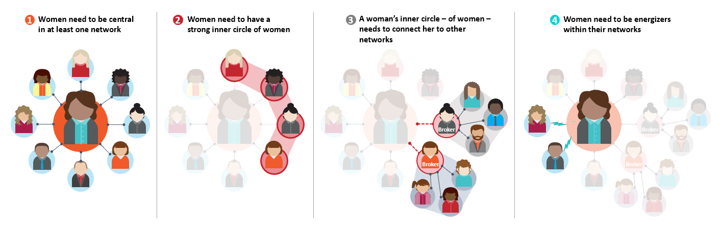 Figure 1 New Approaches To Help Close The Gender Gap