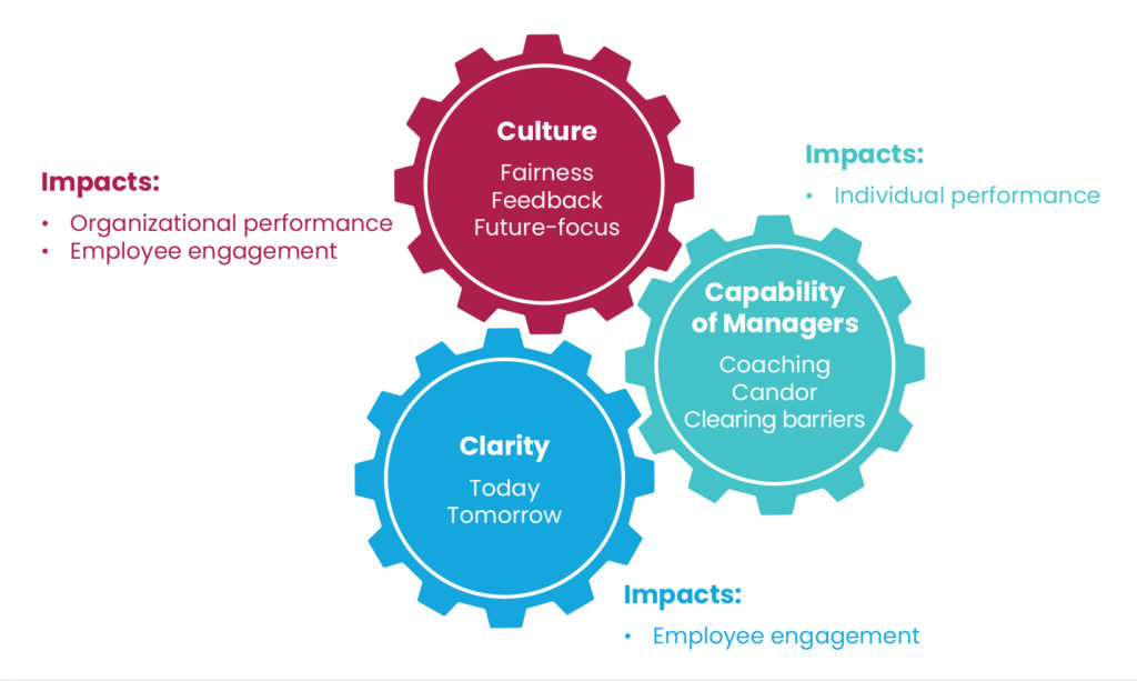 Figure 2 Modern Performance Management Lessons From the Road