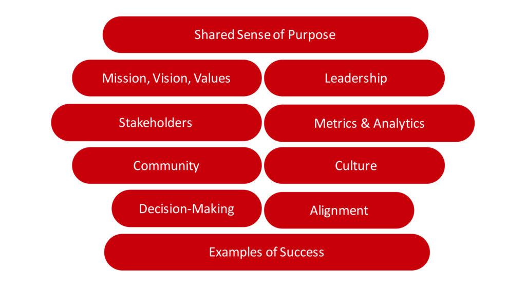 Create Purpose Driven Organizations Premise