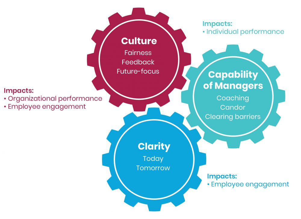 Figure 1 What Makes Modern Performance Management Effective?