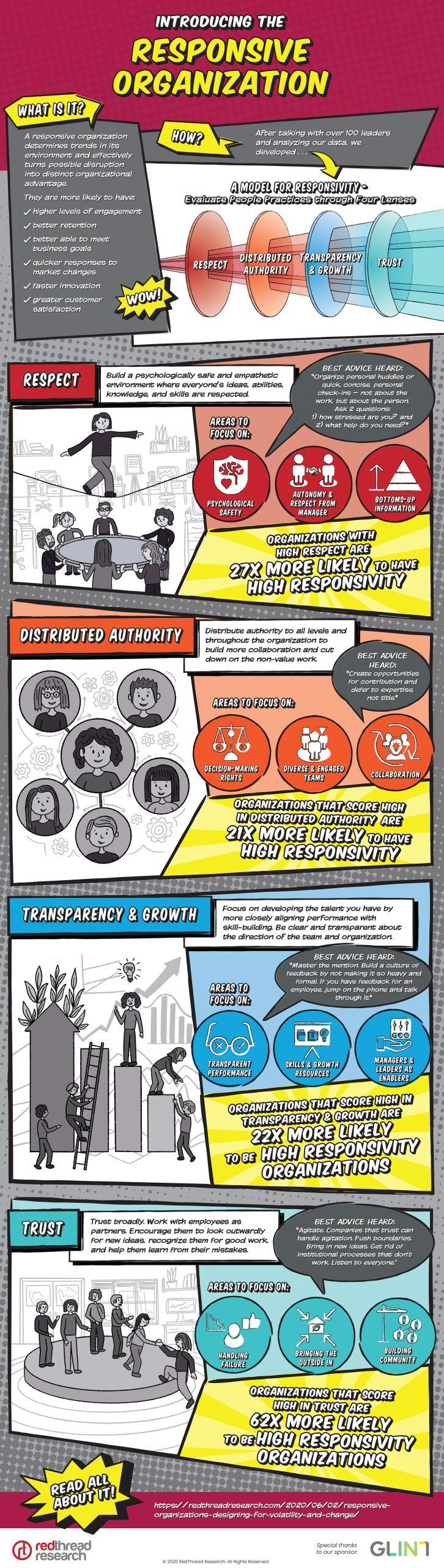 The Responsive Organization: Infographic