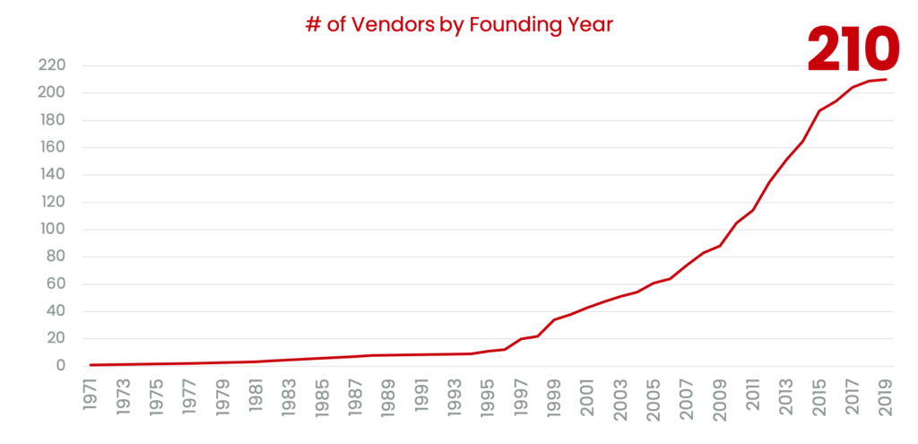 Vendor Chart THE RISE OF LEARNING TECH ECOSYSTEMS