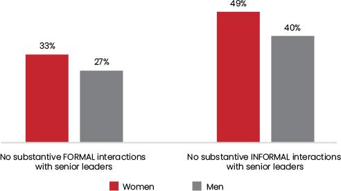 Figure 1 WOMEN & NETWORKS: MENTORSHIP & SPONSORSHIP – BUILDING BROADER NETWORKS